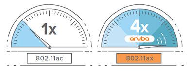 Schéma comparant les performances d'un point d'accès Wi-Fi basic 802.11ac et d'un point d'accès Wi-Fi Aruba 802.11ax